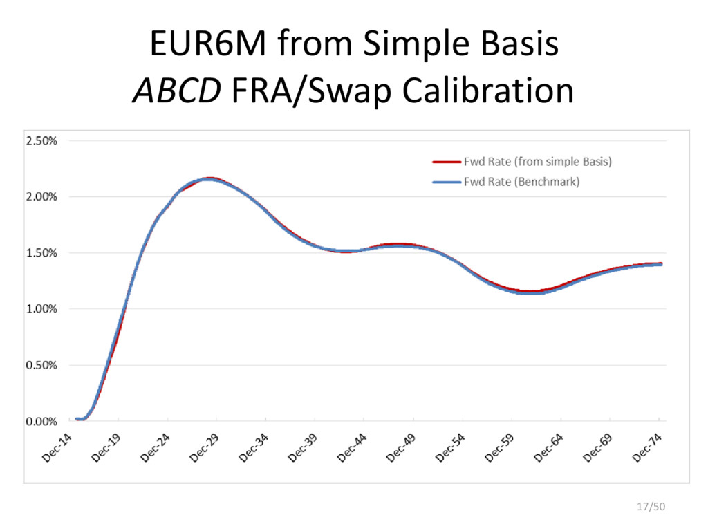 EUR6M from Simple Basis ABCD FRA/Swap Calibrati...