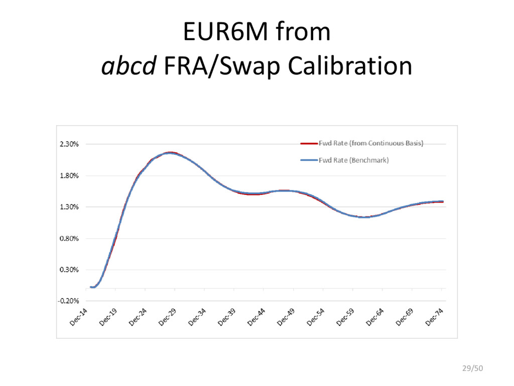 EUR6M from abcd FRA/Swap Calibration 29/50