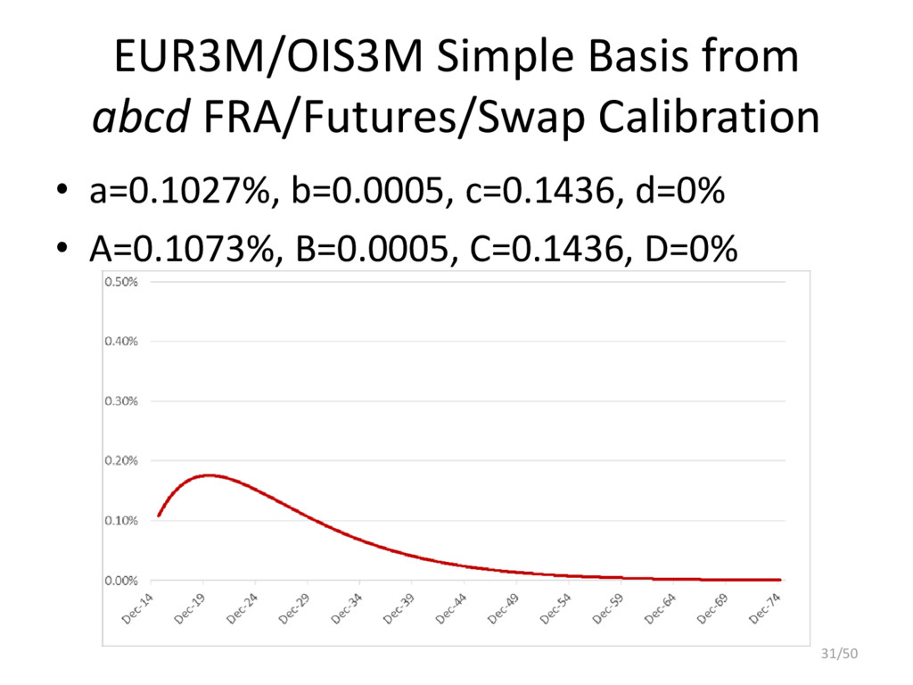 EUR3M/OIS3M Simple Basis from abcd FRA/Futures/...