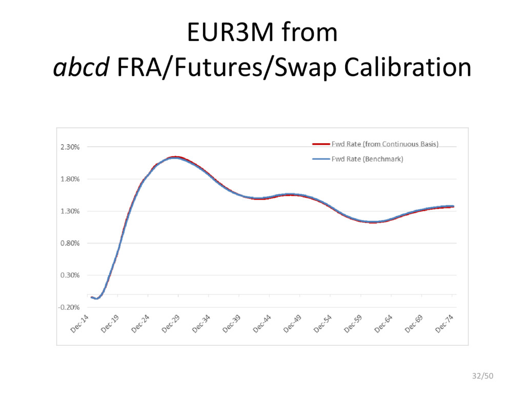EUR3M from abcd FRA/Futures/Swap Calibration 32...