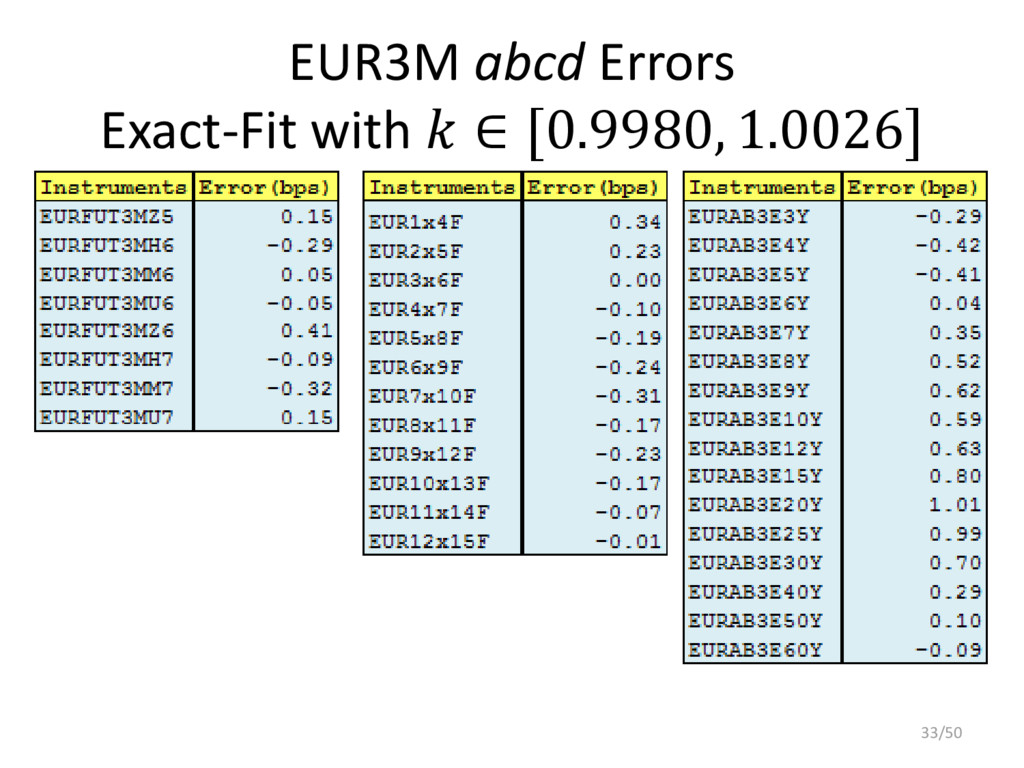 EUR3M abcd Errors Exact-Fit with  ∈ [0.9980, 1....
