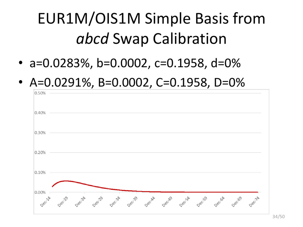 EUR1M/OIS1M Simple Basis from abcd Swap Calibra...