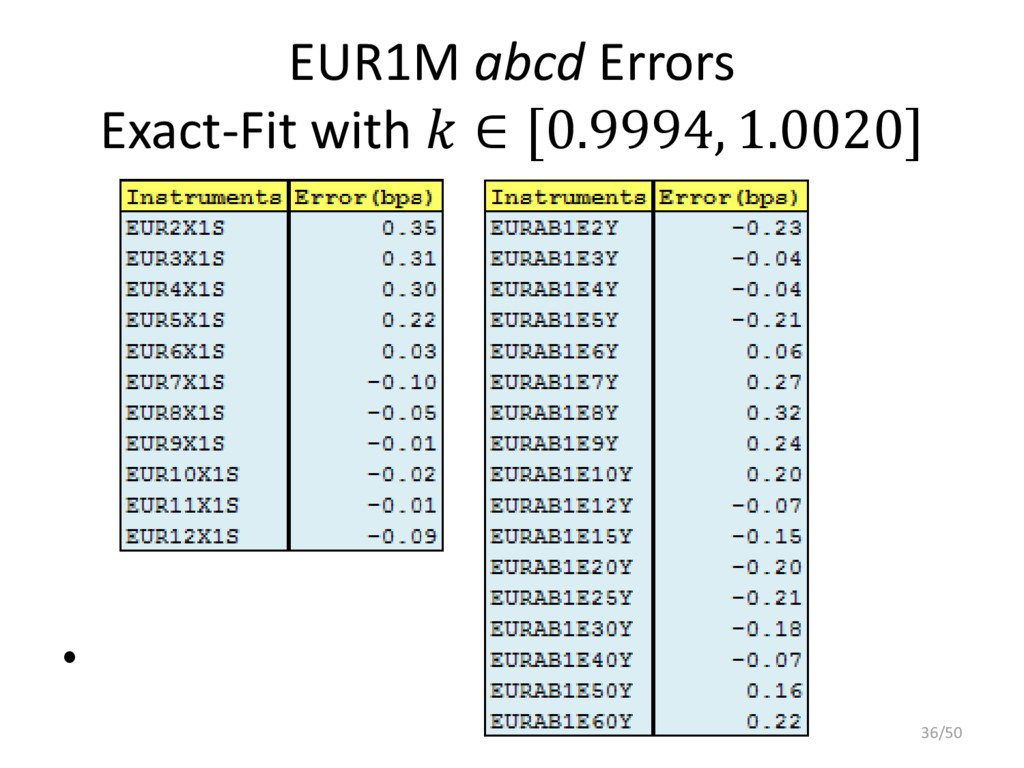 EUR1M abcd Errors Exact-Fit with  ∈ [0.9994, 1....