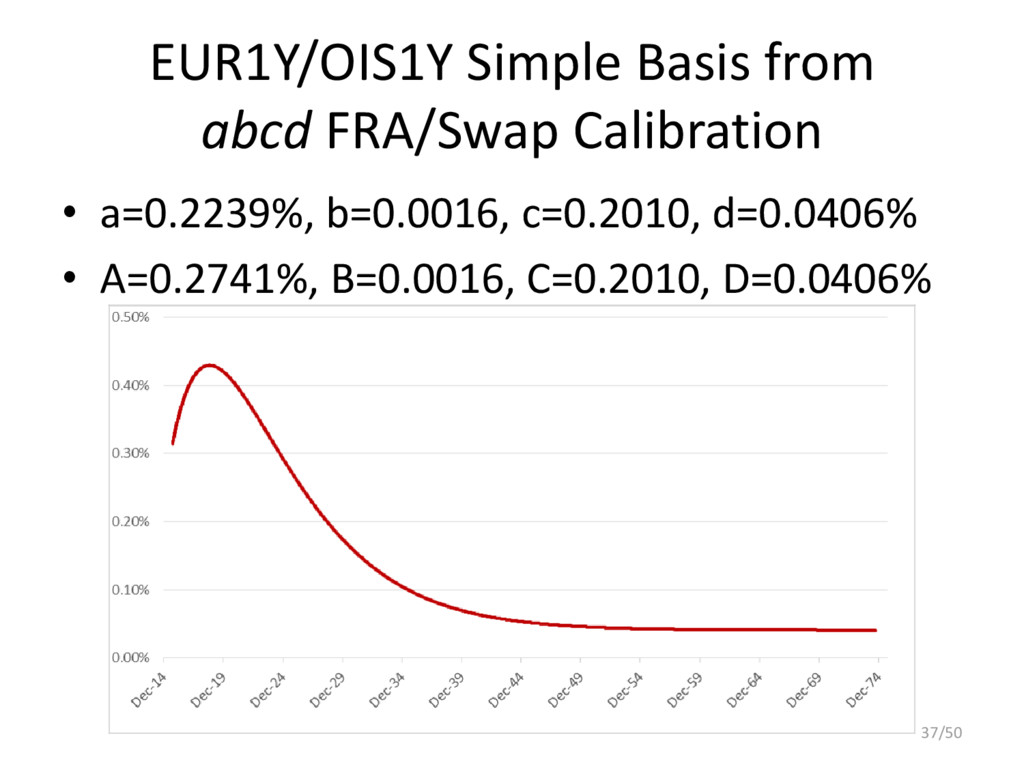 EUR1Y/OIS1Y Simple Basis from abcd FRA/Swap Cal...