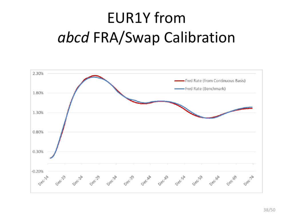 EUR1Y from abcd FRA/Swap Calibration 38/50