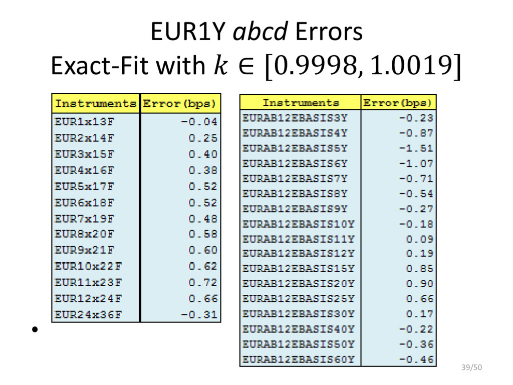 EUR1Y abcd Errors Exact-Fit with  ∈ [0.9998, 1....