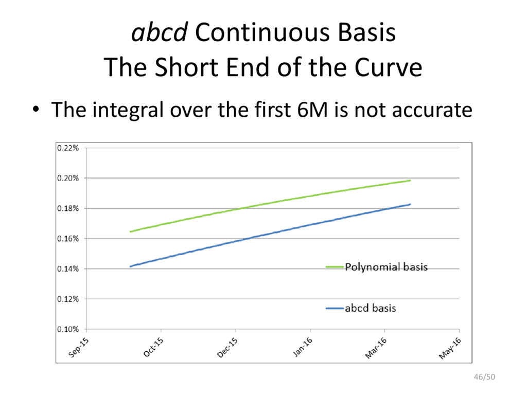 abcd Continuous Basis The Short End of the Curv...