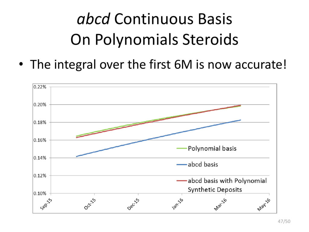 abcd Continuous Basis On Polynomials Steroids •...