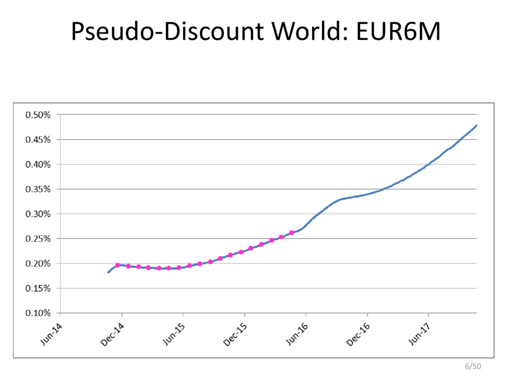 Pseudo-Discount World: EUR6M 6/50