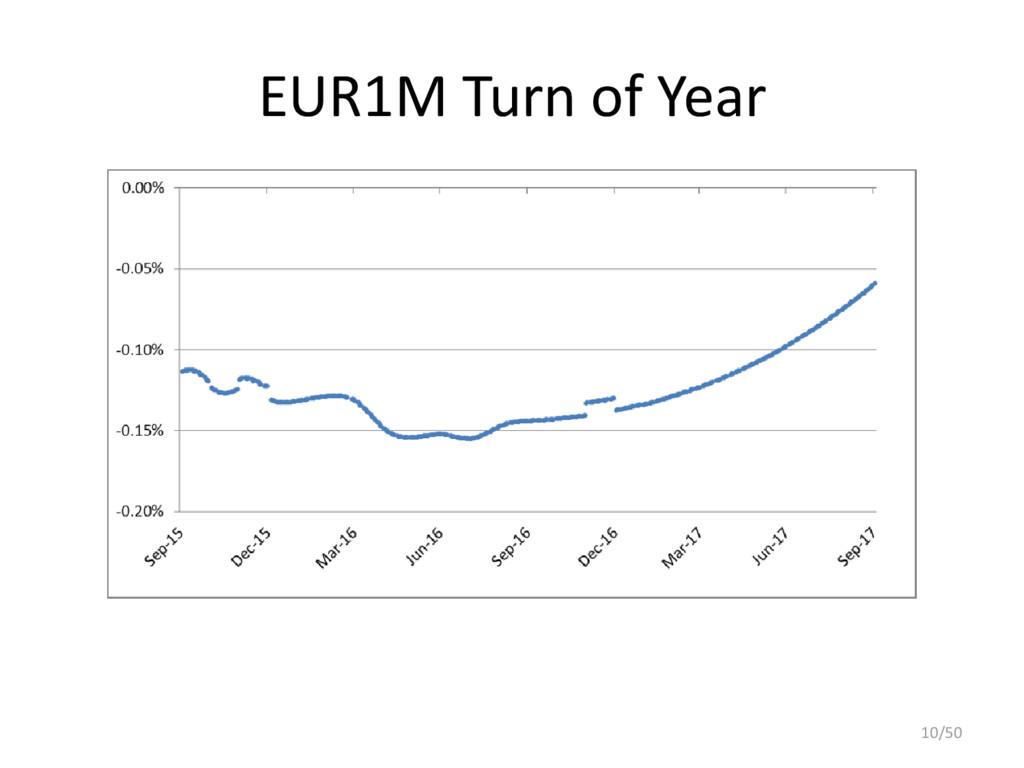 EUR1M Turn of Year 10/50