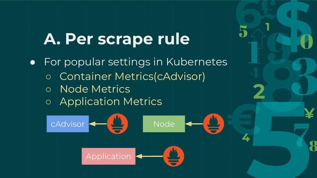 A. Per scrape rule ● For popular settings in Ku...