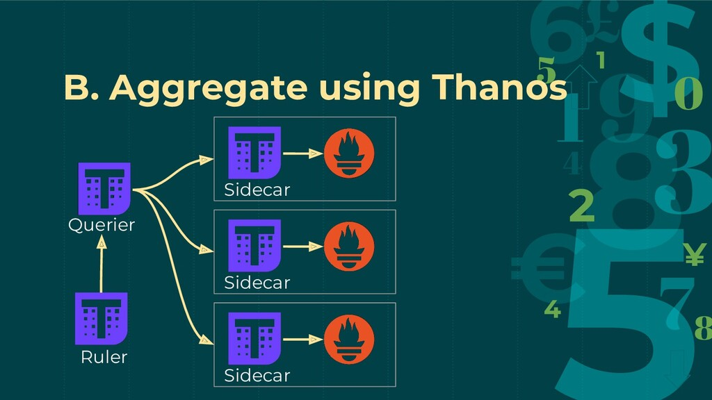 B. Aggregate using Thanos Querier Ruler Sidecar...