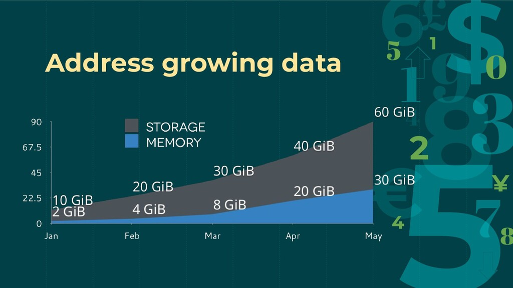 Address growing data
