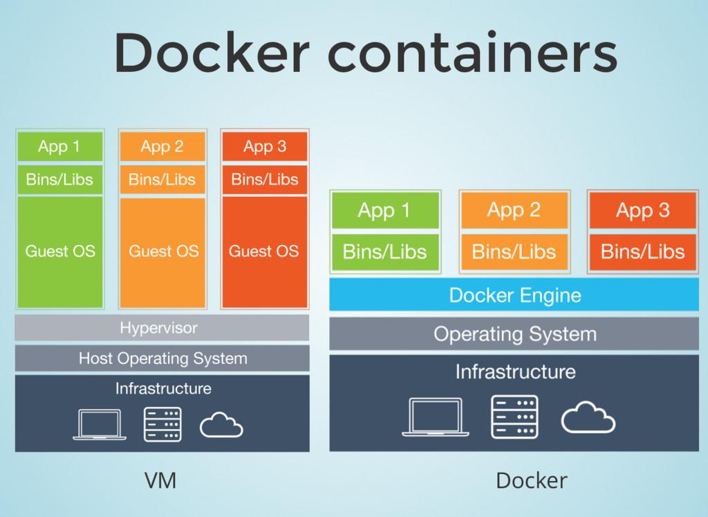 Docker containers VM Docker