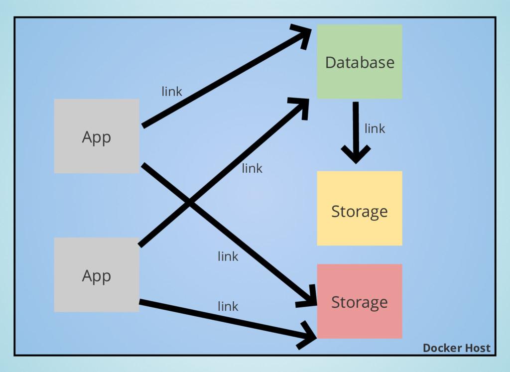 App Database link App link Storage link Storage...