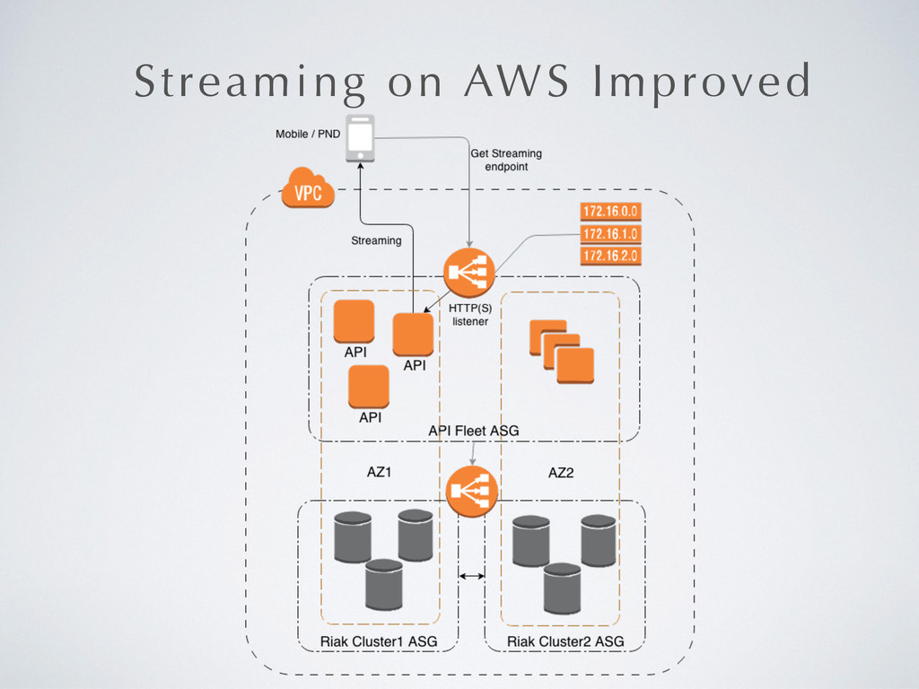 Streaming on AWS Improved
