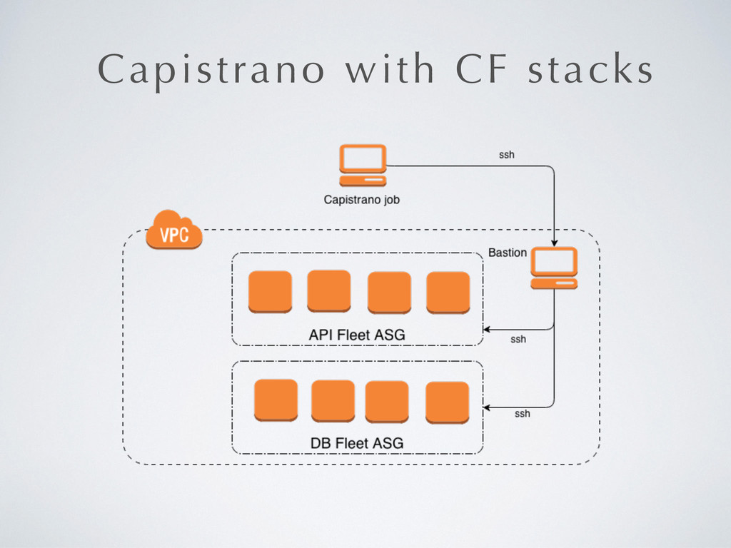 Capistrano with CF stacks