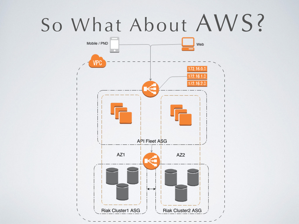 So What About AWS?