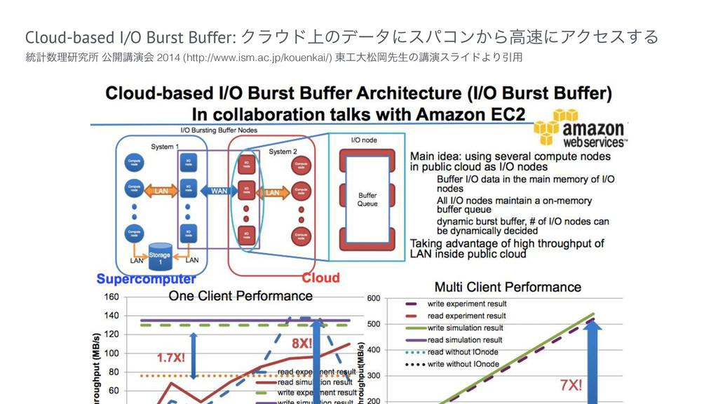 Cloud-based I/O Burst Buffer: Ϋϥυ্ͷσʔλʹεύίϯ͔Βߴ...