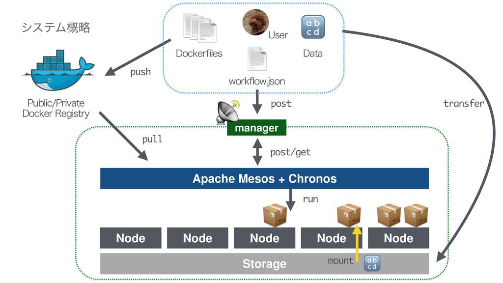 Apache Mesos + Chronos manager Node Node No...
