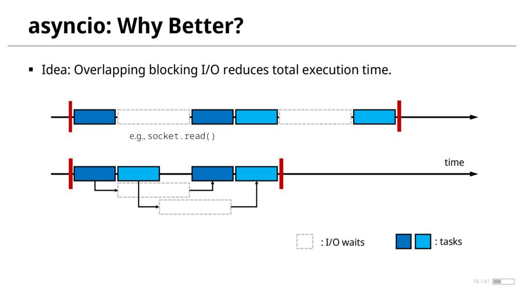 asyncio: Why Better? § Idea: Overlapping blocki...