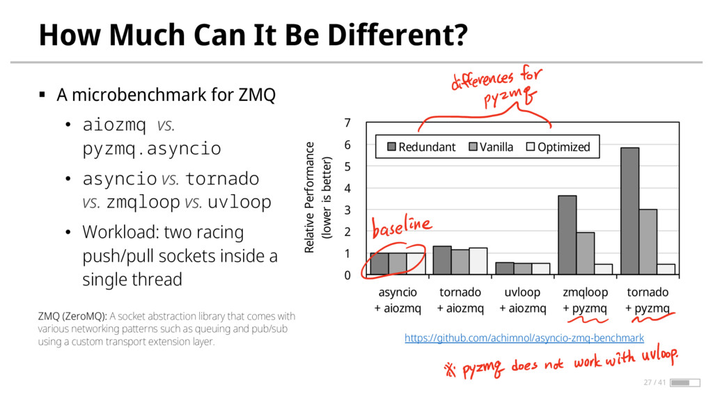 How Much Can It Be Different? § A microbenchmar...