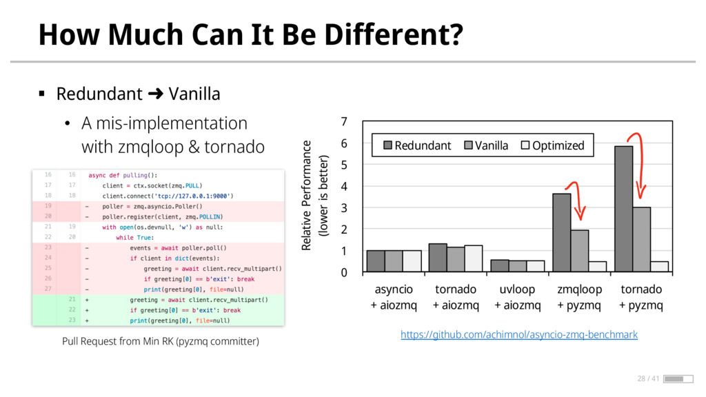 How Much Can It Be Different? § Redundant ➜ Van...