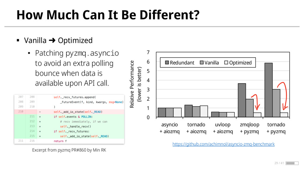 How Much Can It Be Different? § Vanilla ➜ Optim...