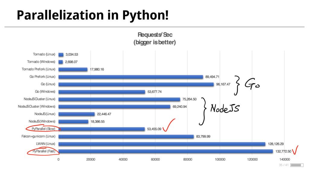 Parallelization in Python! 35 / 41