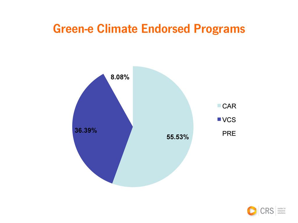 Green-e Climate Endorsed Programs 55.53% 36.39%...