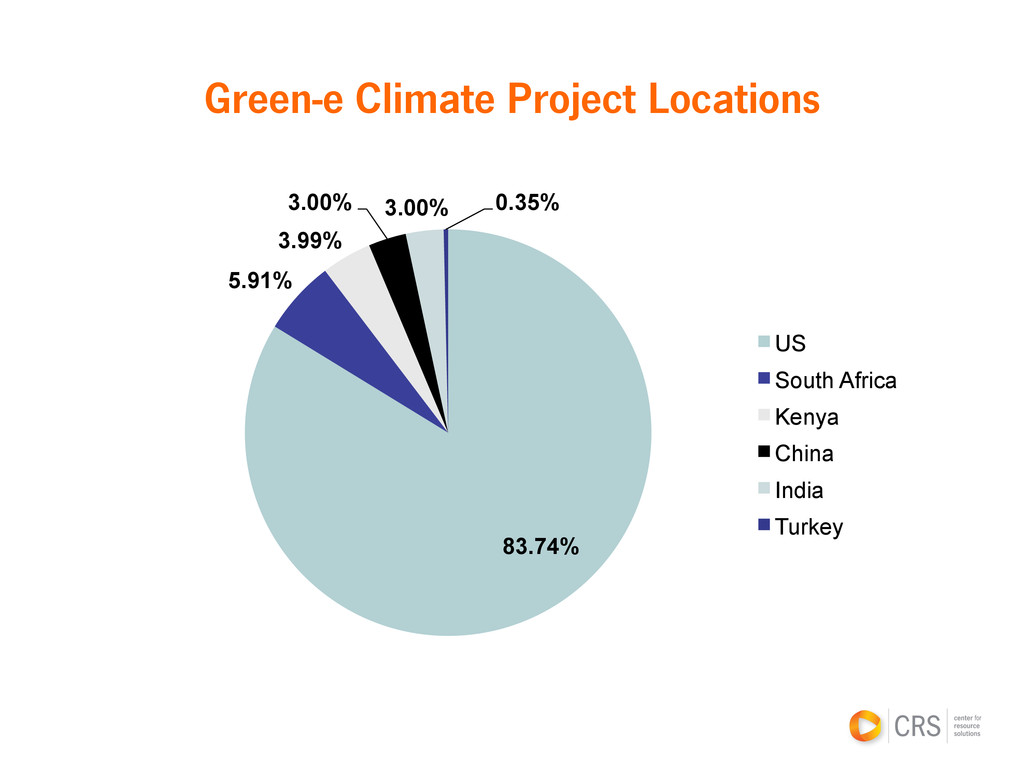 Green-e Climate Project Locations 83.74% 5.91% ...