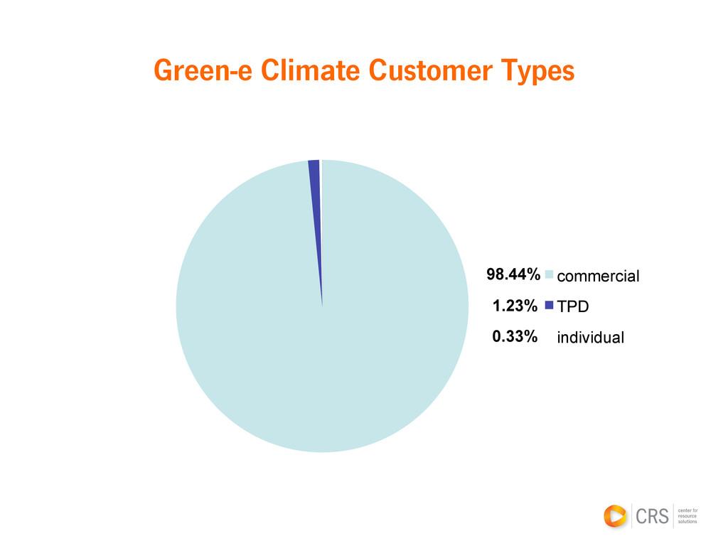 Green-e Climate Customer Types 98.44% 1.23% 0.3...