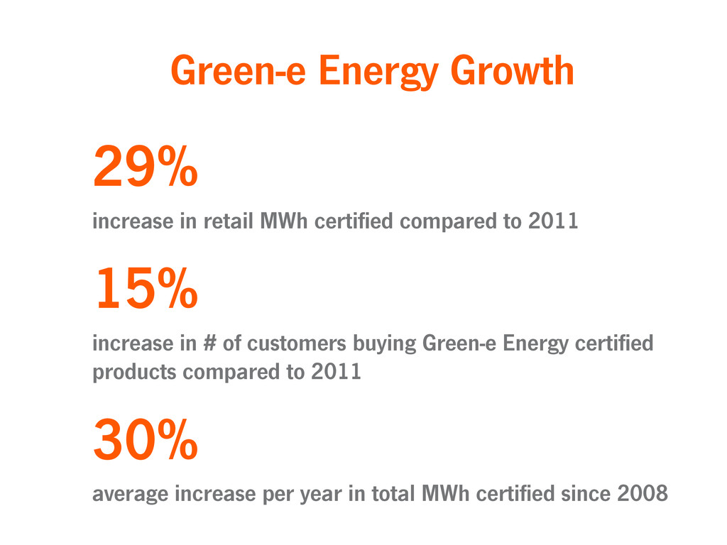 29% increase in retail MWh certified compared t...
