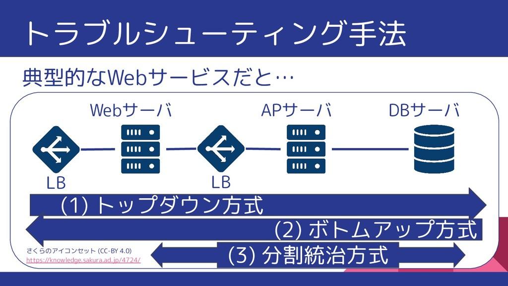 典型的なWebサービスだと… さくらのアイコンセット (CC-BY 4.0) https://...