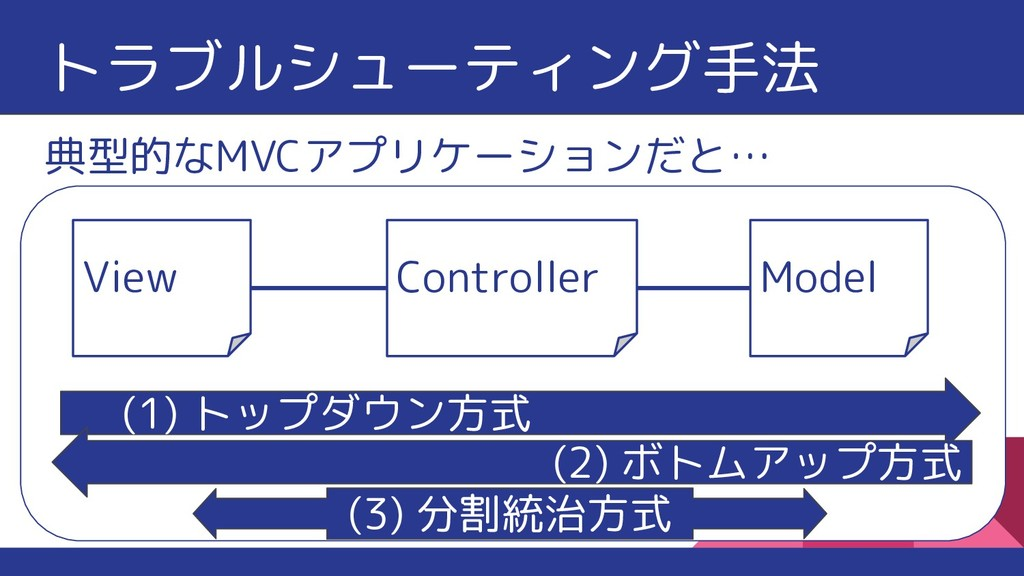 典型的なMVCアプリケーションだと… (1) トップダウン方式 (2) ボトムアップ方式 Vi...