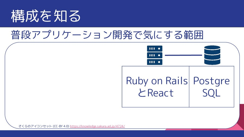 構成を知る Ruby on Rails とReact Postgre SQL 普段アプリケーシ...
