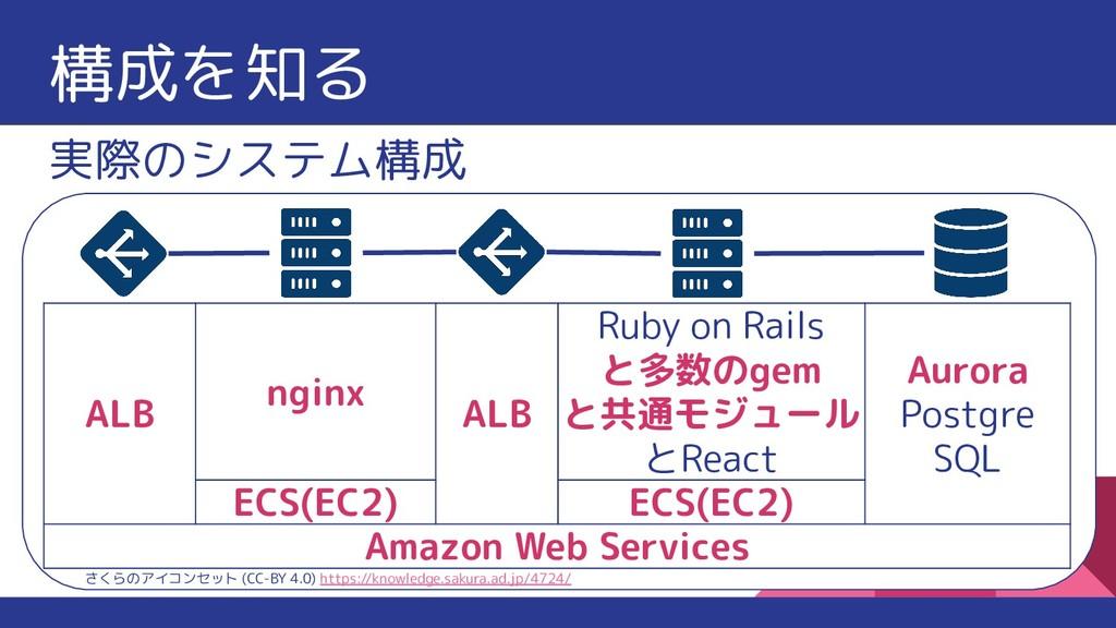 構成を知る ALB nginx ALB Ruby on Rails と多数のgem と共通モジ...