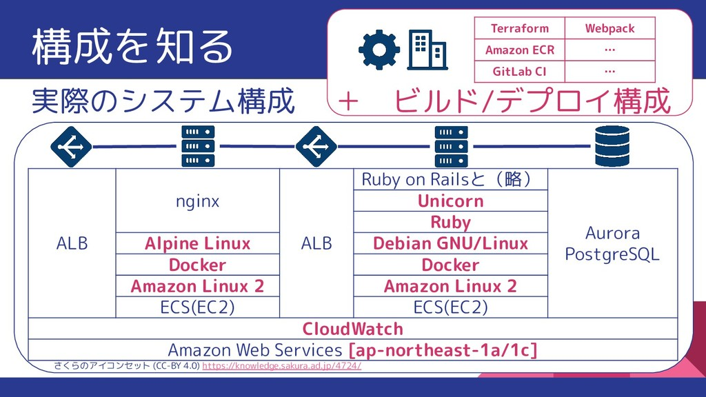 構成を知る 実際のシステム構成 さくらのアイコンセット (CC-BY 4.0) https:/...