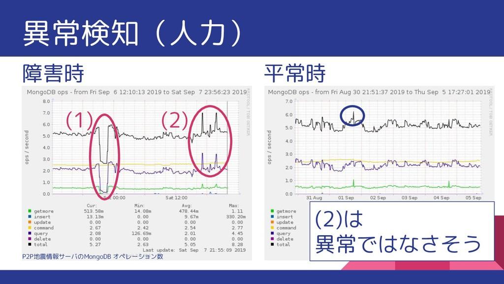 異常検知(人力) 障害時 平常時 (1) (2) (2)は 異常ではなさそう P2P地震情報サ...