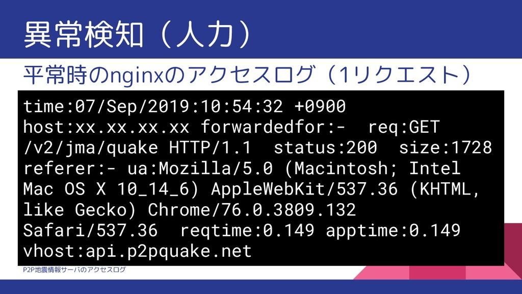 異常検知(人力) 平常時のnginxのアクセスログ(1リクエスト) time:07/Sep/2...
