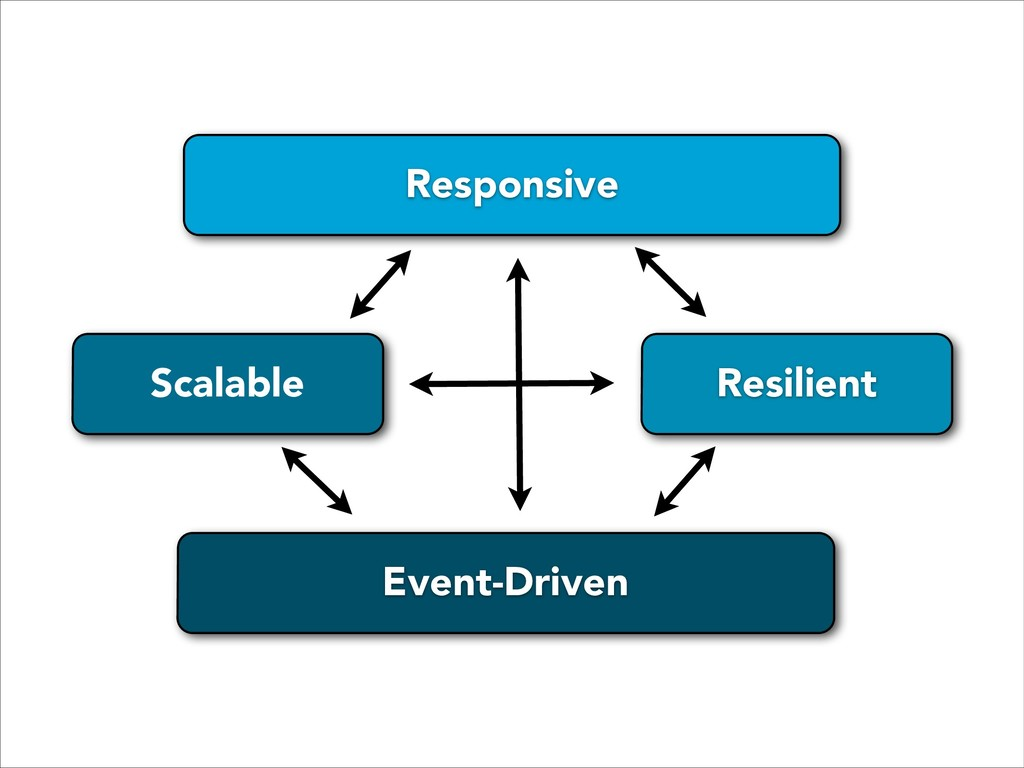 Event-Driven Scalable Resilient Responsive