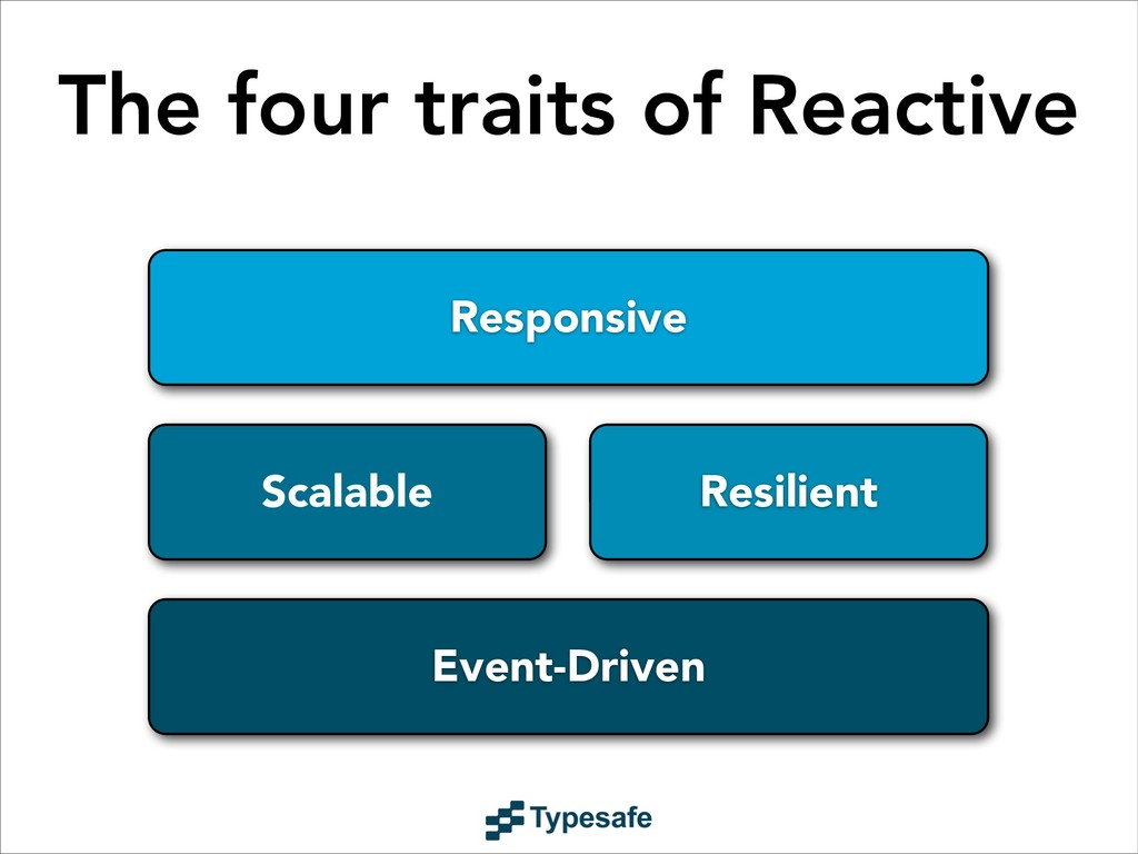 The four traits of Reactive Responsive Event-Dr...