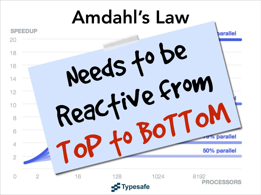 Amdahl's Law Needs to be Reactive from TOP to B...