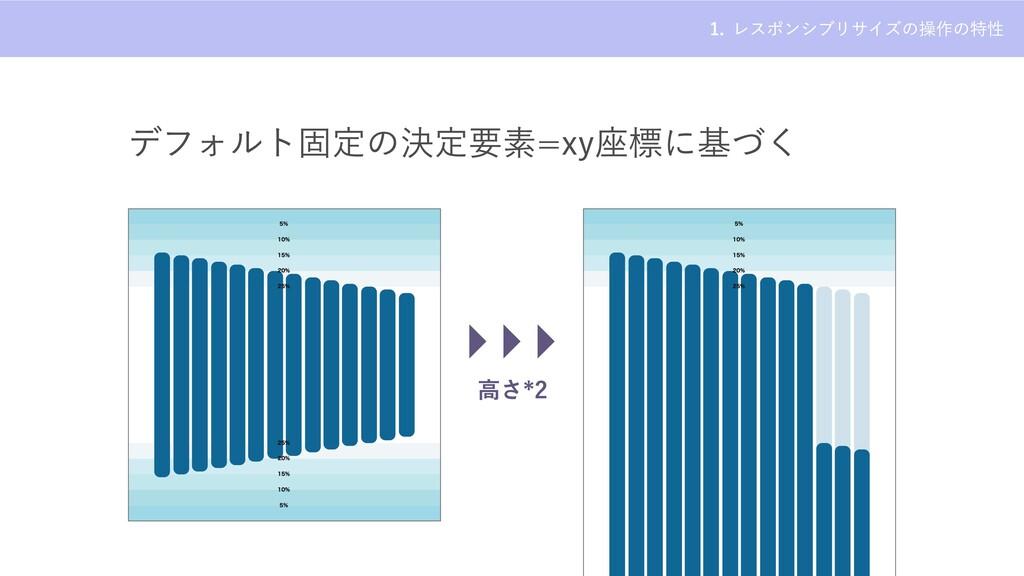 レスポンシブリサイズの操作の特性 1. デフォルト固定の決定要素=xy座標に基づく 5% 10...