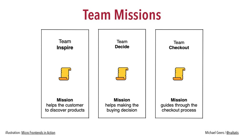 Team Missions Michael Geers / @naltatis illustr...