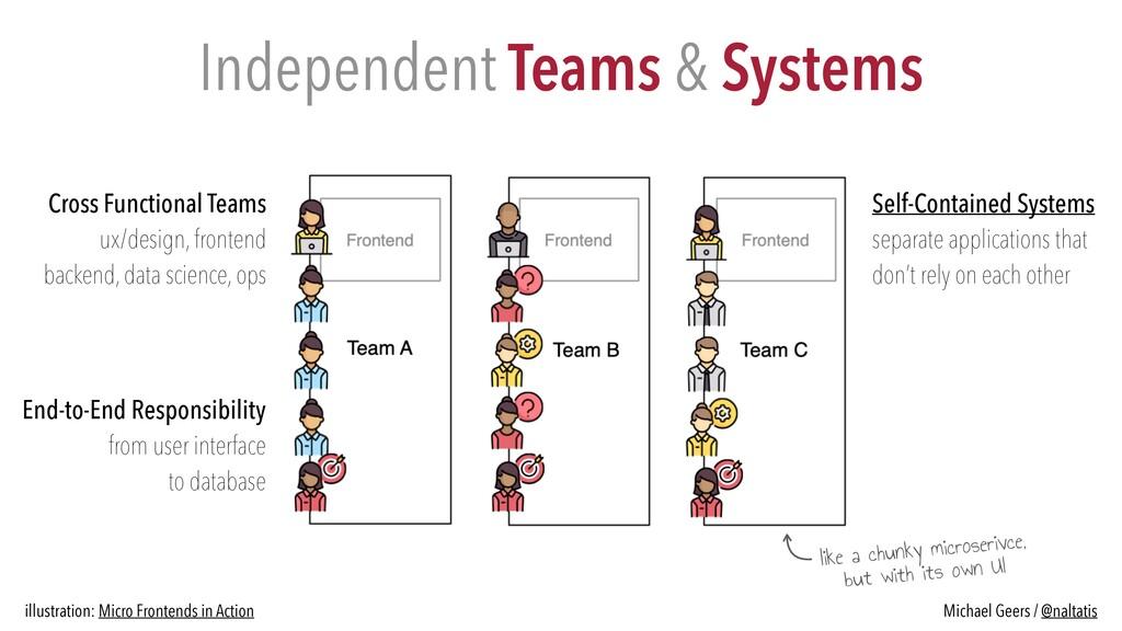 Cross Functional Teams   ux/design, frontend   ...