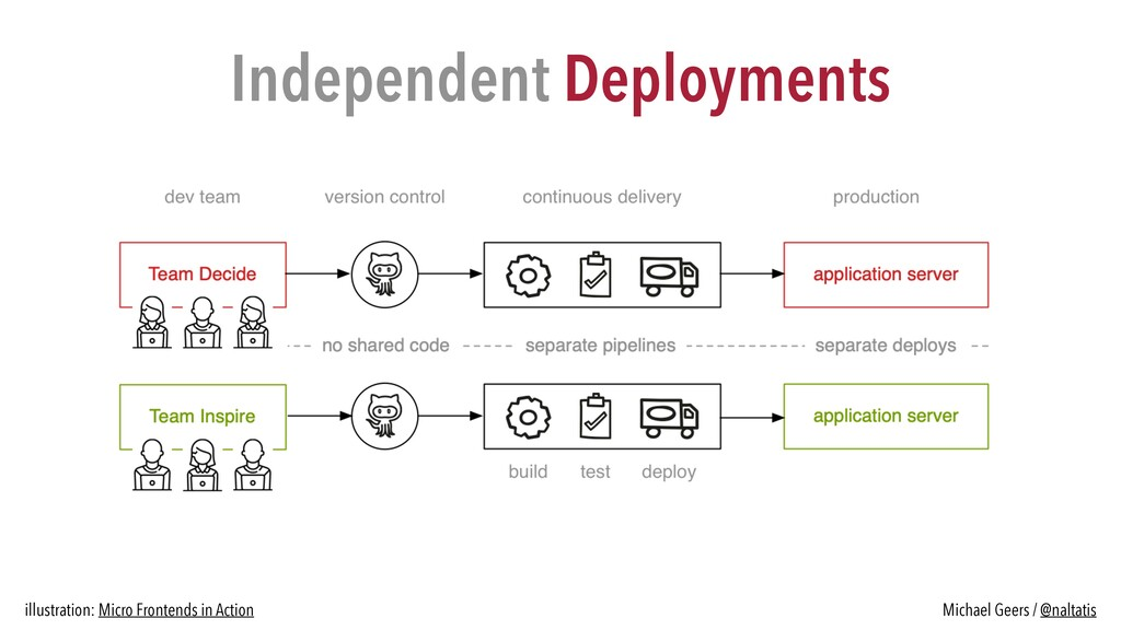 Independent Deployments illustration: Micro Fro...