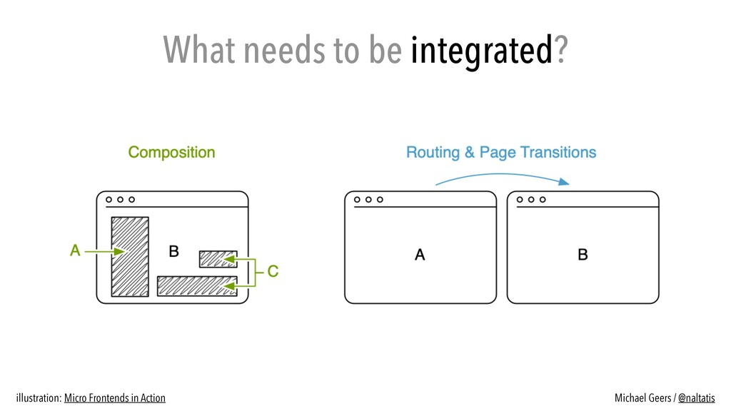 What needs to be integrated? illustration: Micr...
