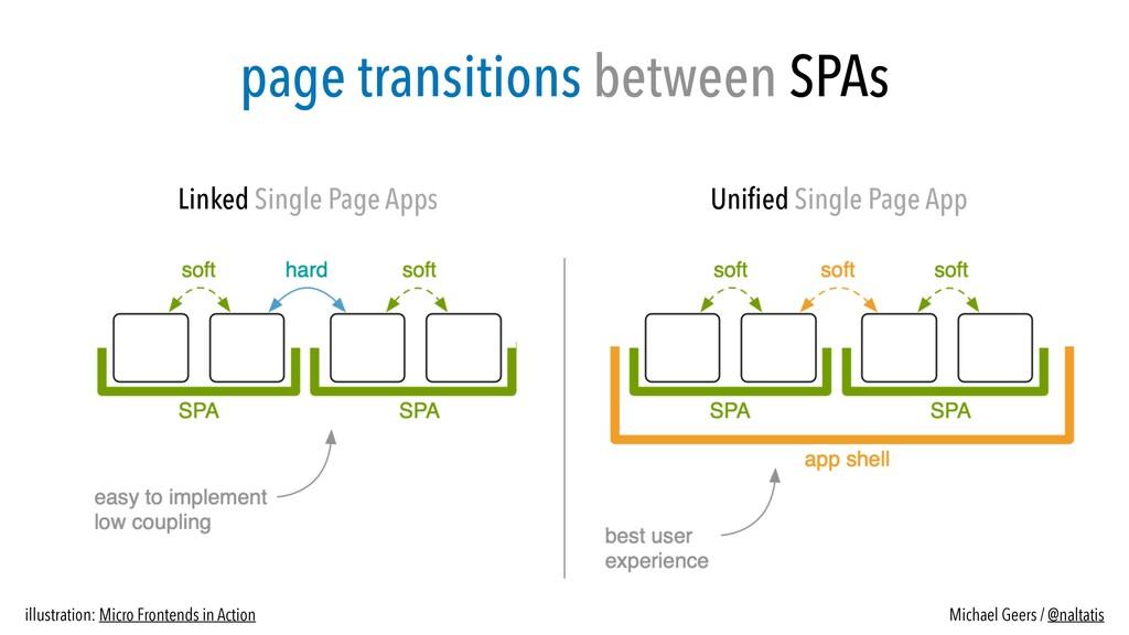 Linked Single Page Apps Uni fi ed Single Page A...