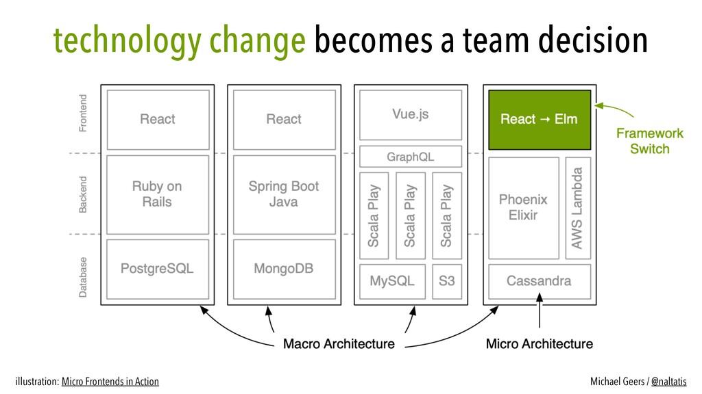 technology change becomes a team decision illus...